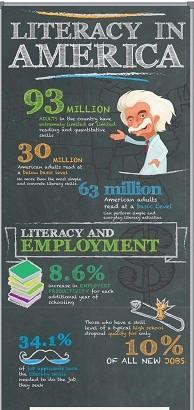 Literacy in America